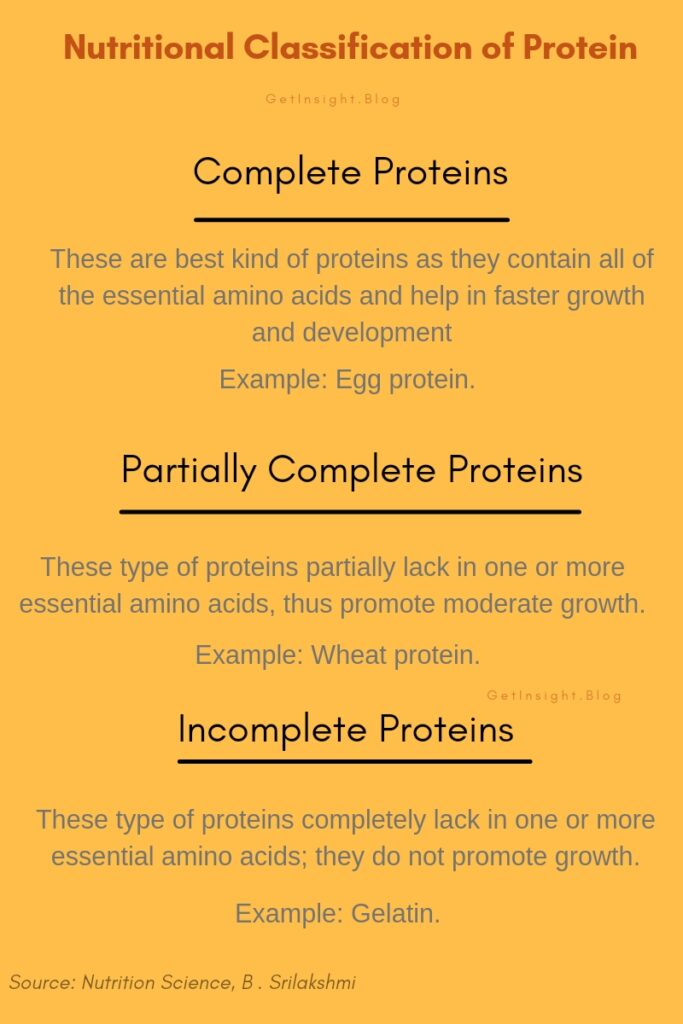 Classification of proteins as per the presence of amino acids
